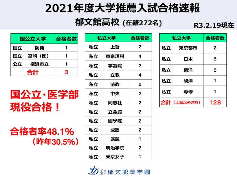 日付入り2021年度HG説明会大学合格速報(推薦)-1.png